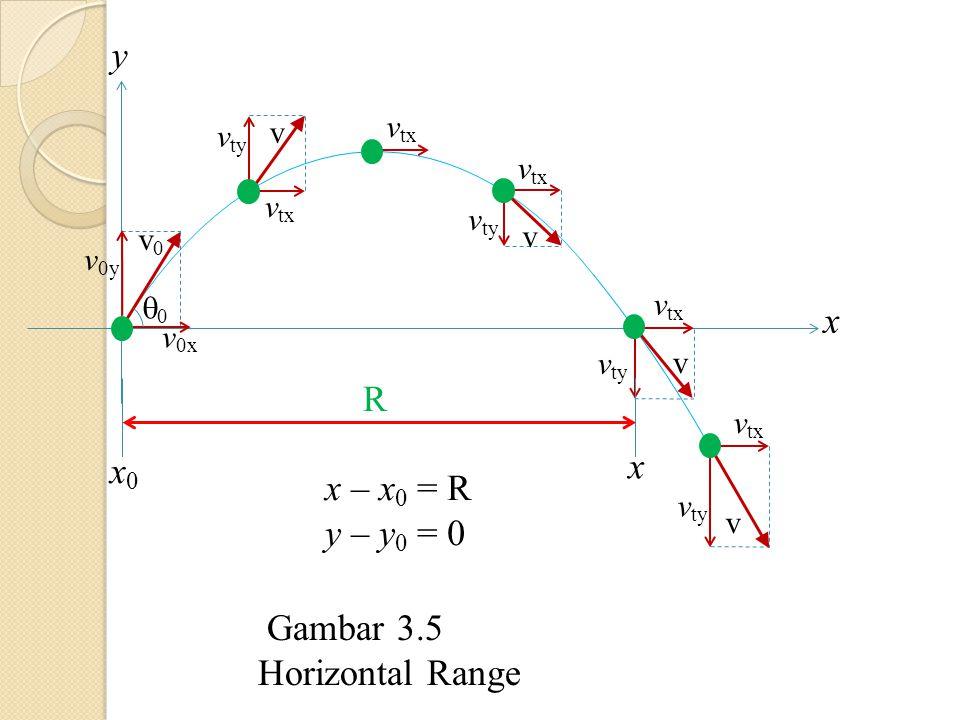 x y 00 v 0x v 0y v0v0 v ty v tx v v ty v v tx v v ty v tx v R x0x0 x x – x 0 = R y – y 0 = 0 Gambar 3.5 Horizontal Range