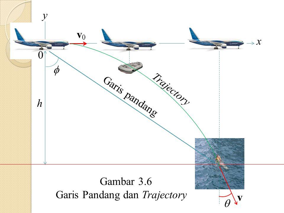   h 0 v Garis pandang Trajectory v0v0 x y Gambar 3.6 Garis Pandang dan Trajectory
