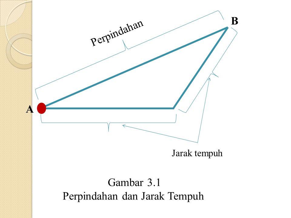 Perpindahan Jarak tempuh A B Gambar 3.1 Perpindahan dan Jarak Tempuh