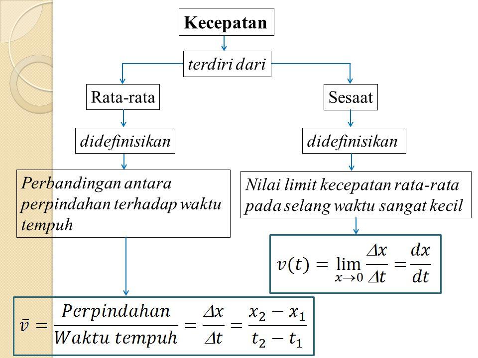 Kecepatan Rata-rata Sesaat terdiri dari Nilai limit kecepatan rata-rata pada selang waktu sangat kecil didefinisikan Perbandingan antara perpindahan terhadap waktu tempuh didefinisikan