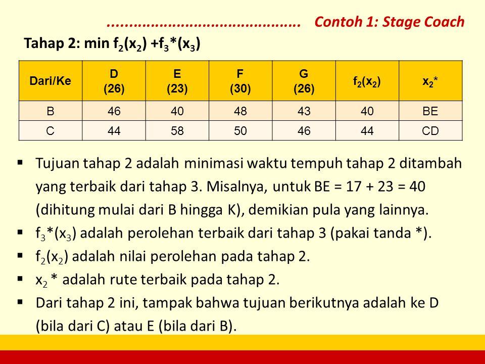 Dari/Ke D (26) E (23) F (30) G (26) f2(x2)f2(x2)x2*x2* B4640484340BE C4458504644CD  Tujuan tahap 2 adalah minimasi waktu tempuh tahap 2 ditambah yang