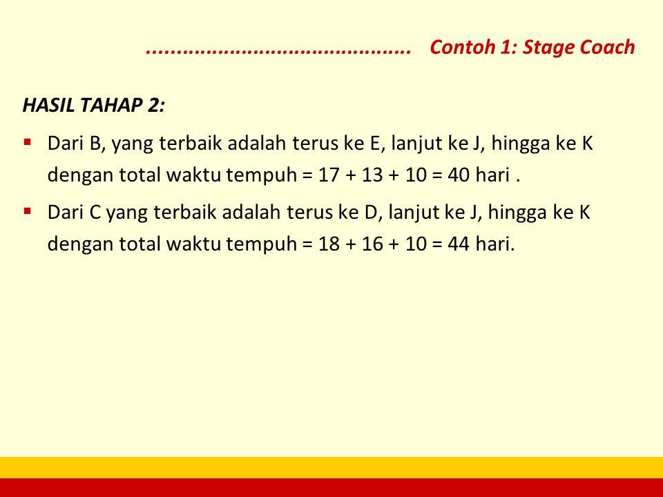 HASIL TAHAP 2:  Dari B, yang terbaik adalah terus ke E, lanjut ke J, hingga ke K dengan total waktu tempuh = 17 + 13 + 10 = 40 hari.  Dari C yang te