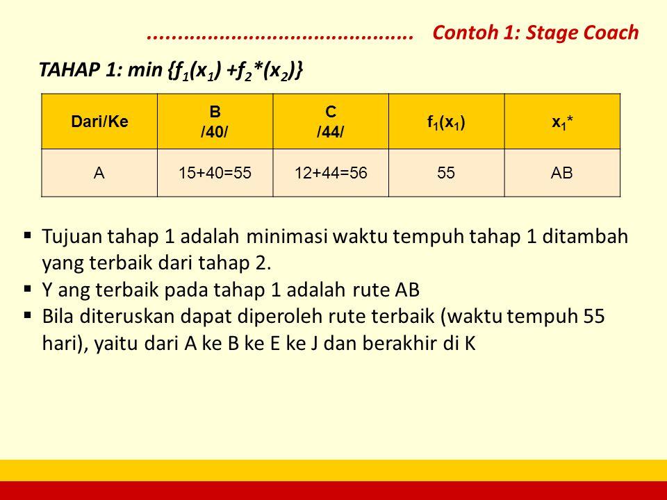 Dari/Ke B /40/ C /44/ f1(x1)f1(x1)x1*x1* A15+40=5512+44=5655AB TAHAP 1: min {f 1 (x 1 ) +f 2 *(x 2 )}  Tujuan tahap 1 adalah minimasi waktu tempuh ta