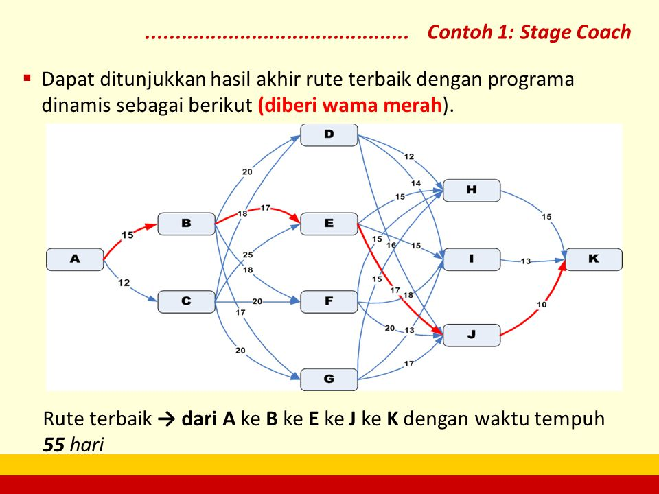  Dapat ditunjukkan hasil akhir rute terbaik dengan programa dinamis sebagai berikut (diberi wama merah). Rute terbaik → dari A ke B ke E ke J ke K de
