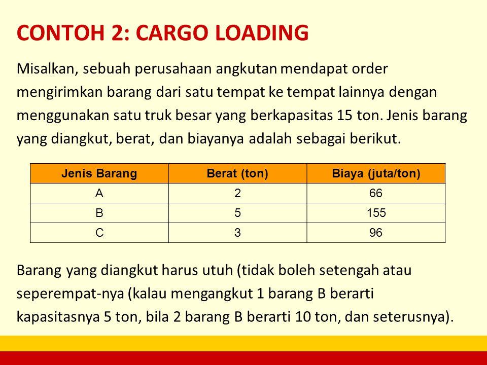 CONTOH 2: CARGO LOADING Jenis BarangBerat (ton)Biaya (juta/ton) A266 B5155 C396 Misalkan, sebuah perusahaan angkutan mendapat order mengirimkan barang