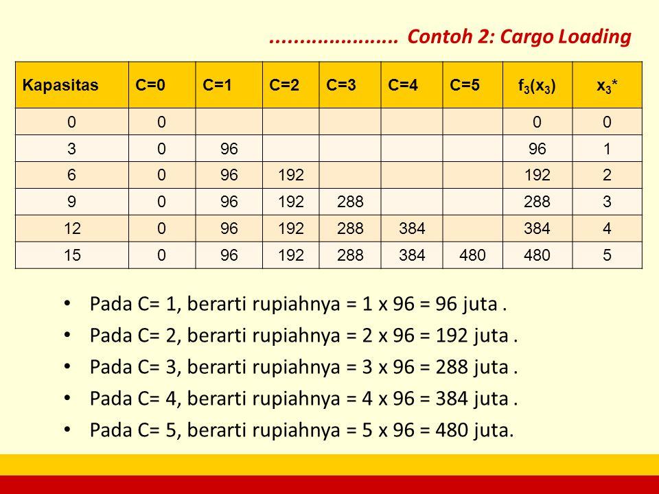 ...................... Contoh 2: Cargo Loading KapasitasC=0C=1C=2C=3C=4C=5f3(x3)f3(x3)x3*x3* 0000 3096 1 60 192 2 9096192288 3 12096192288384 4 150961