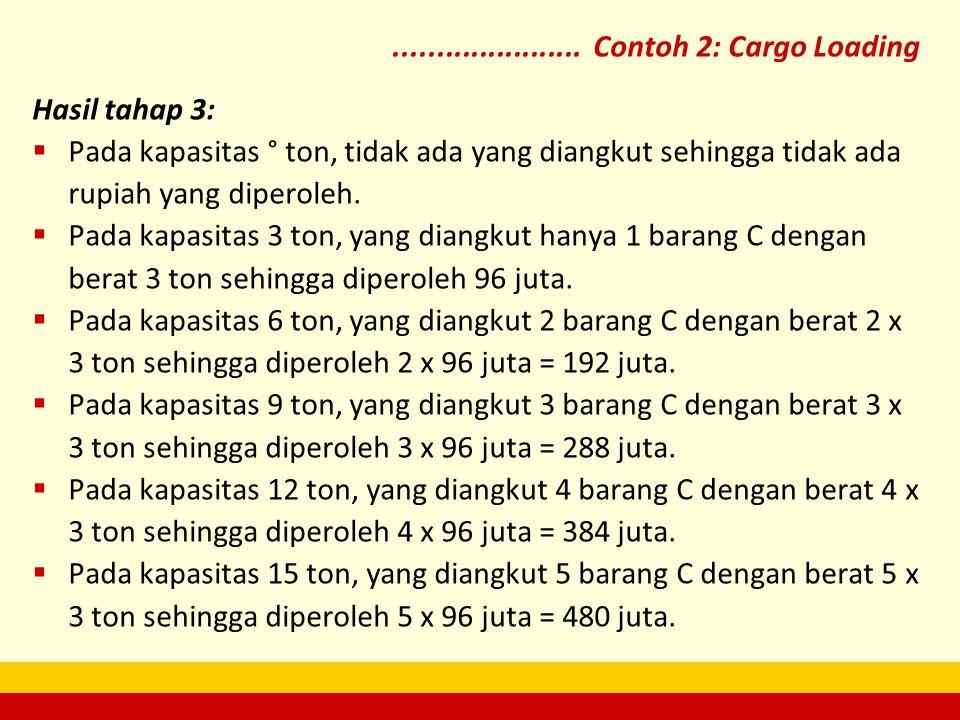Hasil tahap 3:  Pada kapasitas ° ton, tidak ada yang diangkut sehingga tidak ada rupiah yang diperoleh.  Pada kapasitas 3 ton, yang diangkut hanya 1