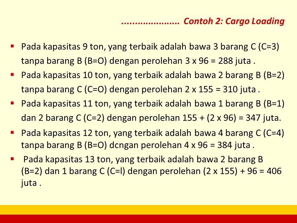  Pada kapasitas 9 ton, yang terbaik adalah bawa 3 barang C (C=3) tanpa barang B (B=O) dengan perolehan 3 x 96 = 288 juta.  Pada kapasitas 10 ton, ya