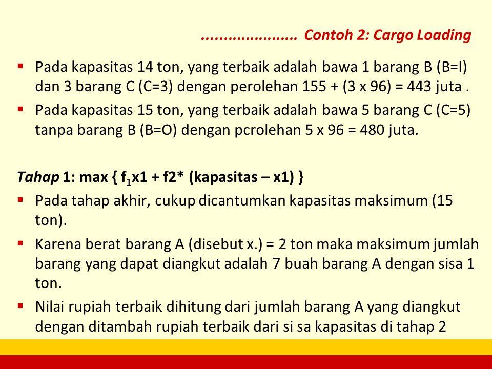  Pada kapasitas 14 ton, yang terbaik adalah bawa 1 barang B (B=I) dan 3 barang C (C=3) dengan perolehan 155 + (3 x 96) = 443 juta.  Pada kapasitas 1