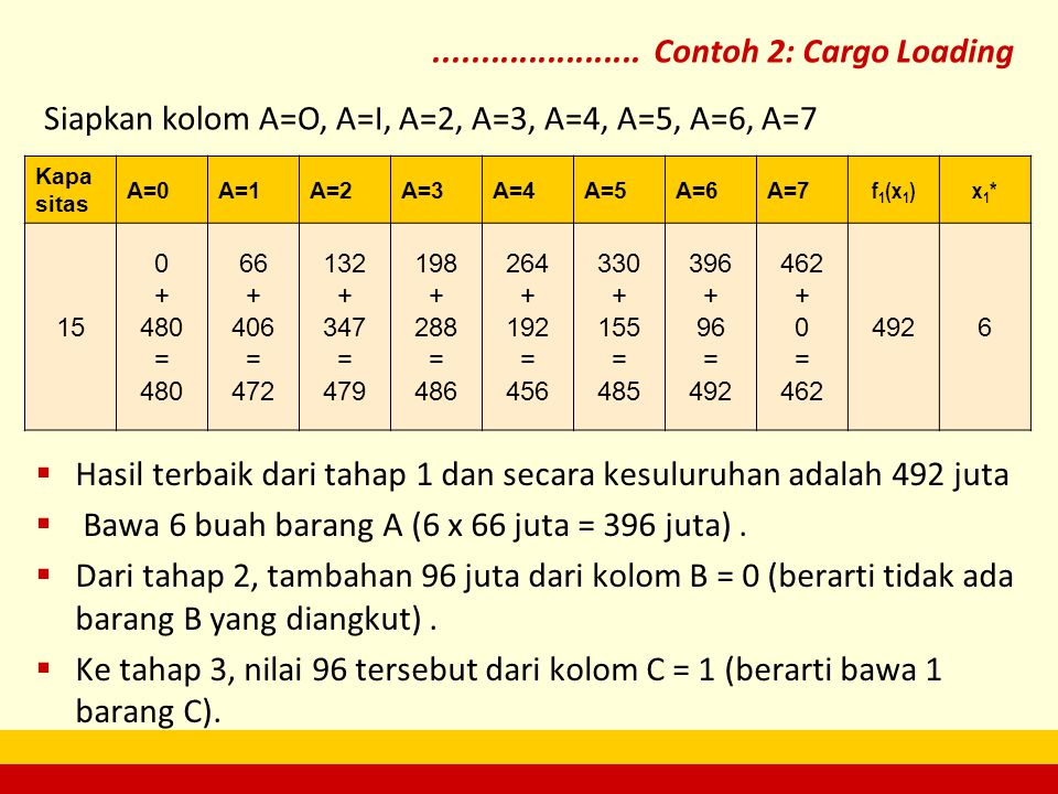Kapa sitas A=0A=1A=2A=3A=4A=5A=6A=7 f1(x1)f1(x1)x1*x1* 15 0 + 480 = 480 66 + 406 = 472 132 + 347 = 479 198 + 288 = 486 264 + 192 = 456 330 + 155 = 485