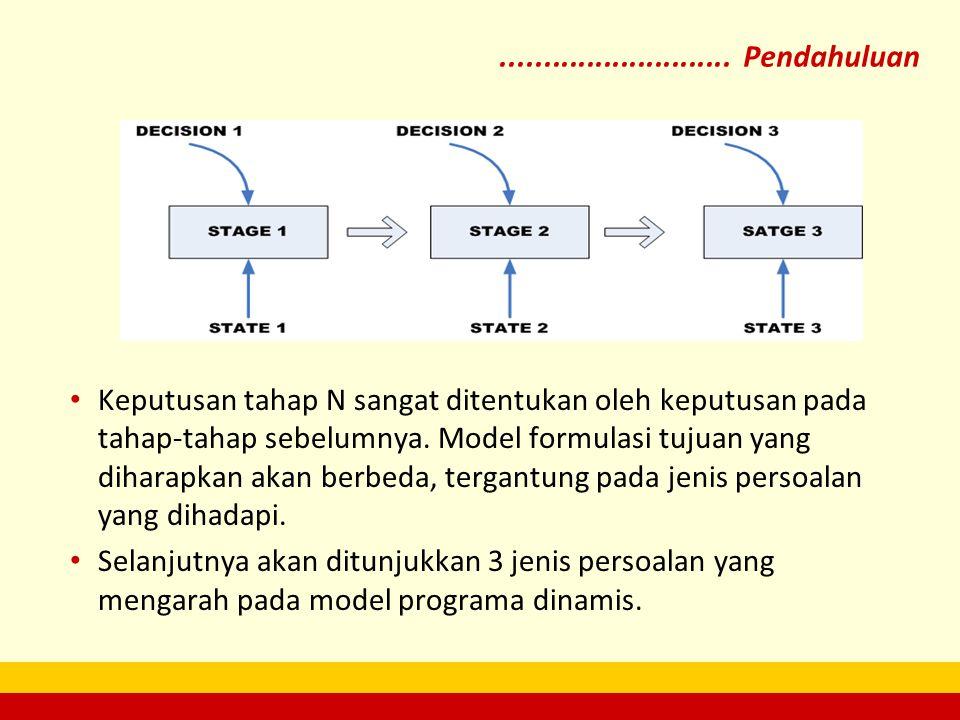 ........................... Pendahuluan Keputusan tahap N sangat ditentukan oleh keputusan pada tahap-tahap sebelumnya. Model formulasi tujuan yang di