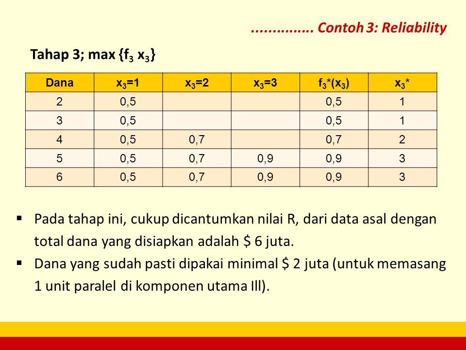 ............... Contoh 3: Reliability Danax 3 =1x 3 =2x 3 =3f 3 *(x 3 )x3*x3* 20,5 1 3 1 4 0,7 2 50,50,70,9 3 60,50,70,9 3 Tahap 3; max {f 3 x 3 }  P