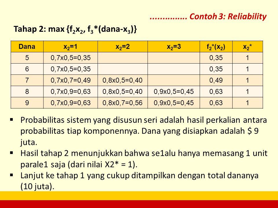 ............... Contoh 3: Reliability Danax 2 =1x 2 =2x 2 =3f 2 *(x 2 )x2*x2* 50,7x0,5=0,350,351 60,7x0,5=0,350,351 70,7x0,7=0,490,8x0,5=0,400,491 80,