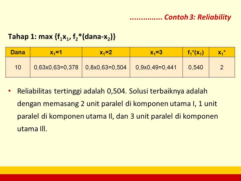 Tahap 1: max {f 1 x 1, f 2 *(dana-x 2 )}............... Contoh 3: Reliability Danax 1 =1x 1 =2x 1 =3f 1 *(x 1 )x1*x1* 100,63x0,63=0,3780,8x0,63=0,5040