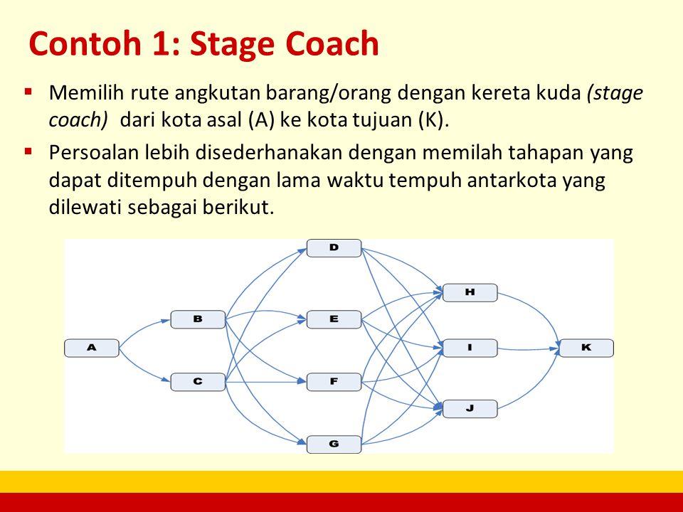 Contoh 1: Stage Coach  Memilih rute angkutan barang/orang dengan kereta kuda (stage coach) dari kota asal (A) ke kota tujuan (K).  Persoalan lebih d