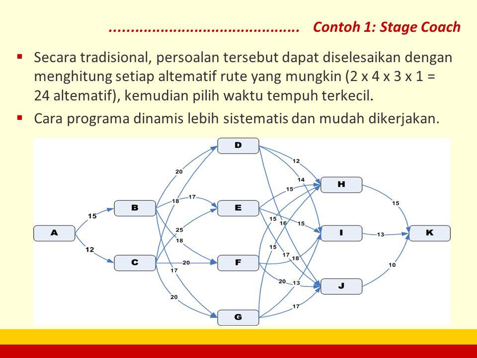 ............................................. Contoh 1: Stage Coach  Secara tradisional, persoalan tersebut dapat diselesaikan dengan menghitung seti