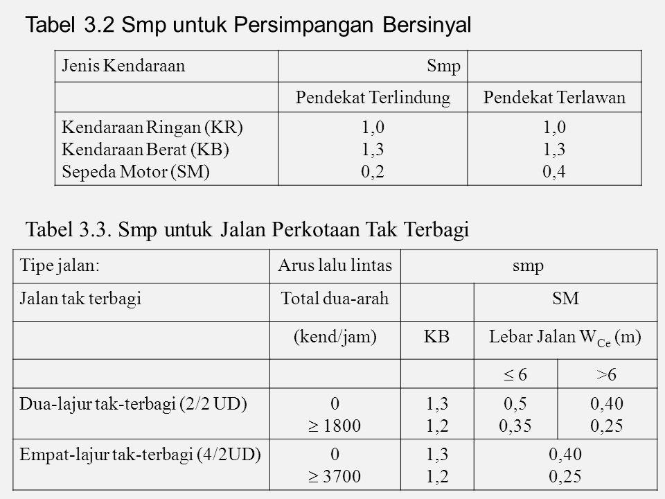 Tabel 3.2 Smp untuk Persimpangan Bersinyal Jenis KendaraanSmp Pendekat TerlindungPendekat Terlawan Kendaraan Ringan (KR) Kendaraan Berat (KB) Sepeda Motor (SM) 1,0 1,3 0,2 1,0 1,3 0,4 Tabel 3.3.
