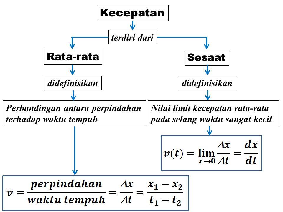 Kecepatan Rata-rata Sesaat terdiri dari Nilai limit kecepatan rata-rata pada selang waktu sangat kecil didefinisikan Perbandingan antara perpindahan t