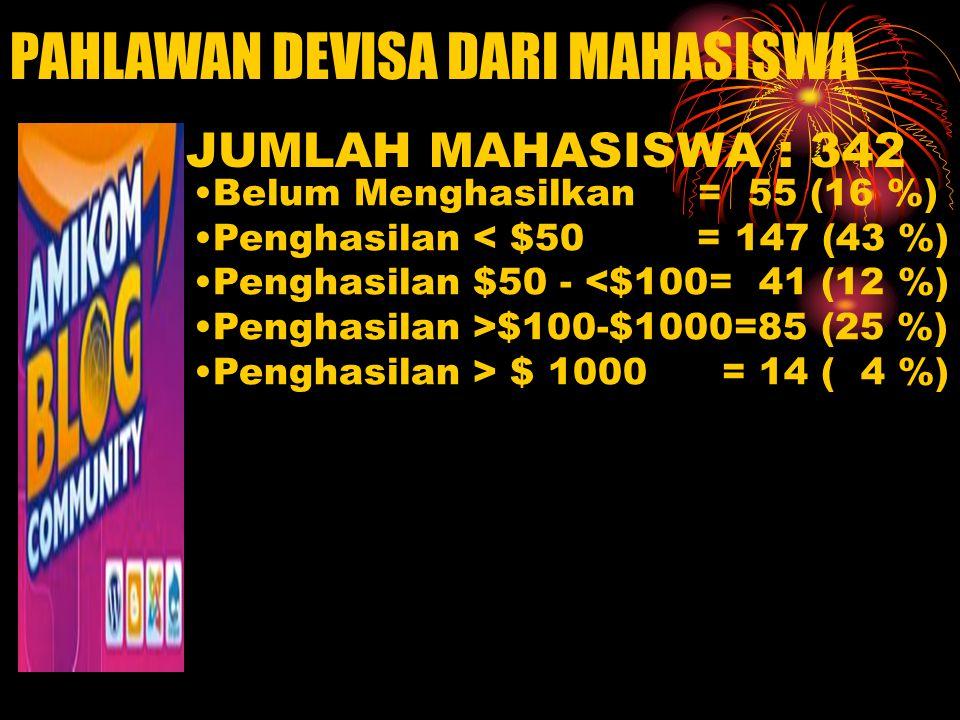 PAHLAWAN DEVISA DARI MAHASISWA Belum Menghasilkan = 55 (16 %) Penghasilan < $50 = 147 (43 %) Penghasilan $50 - <$100= 41 (12 %) Penghasilan >$100-$1000=85 (25 %) Penghasilan > $ 1000 = 14 ( 4 %) JUMLAH MAHASISWA : 342