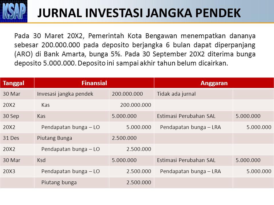 JURNAL INVESTASI JANGKA PENDEK Pada 30 Maret 20X2, Pemerintah Kota Bengawan menempatkan dananya sebesar 200.000.000 pada deposito berjangka 6 bulan da