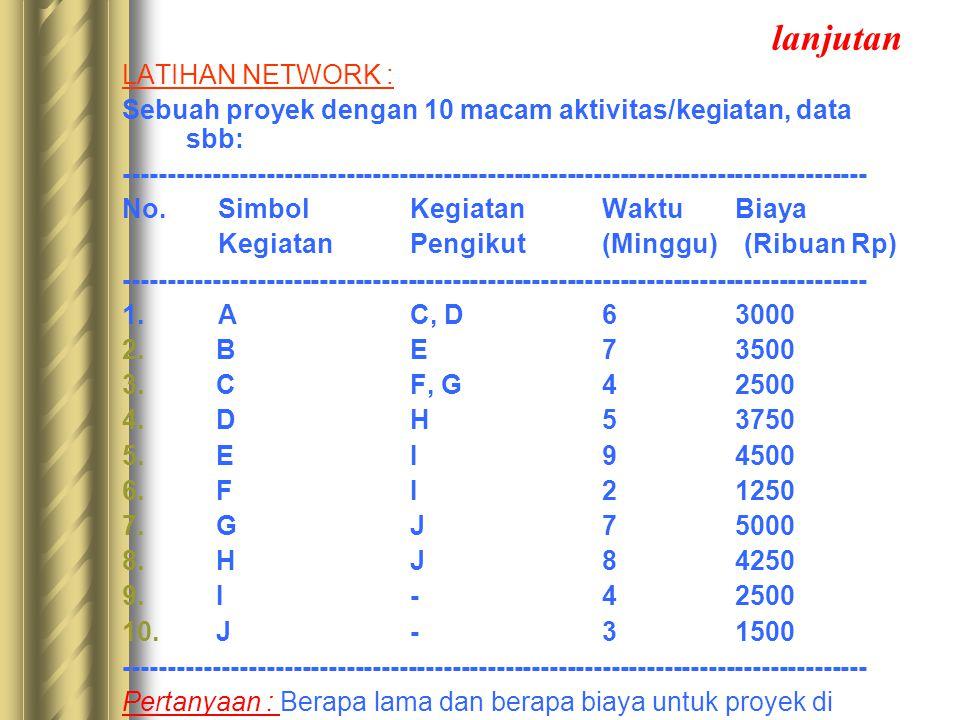 lanjutan LATIHAN NETWORK : Sebuah proyek dengan 10 macam aktivitas/kegiatan, data sbb: ---------------------------------------------------------------