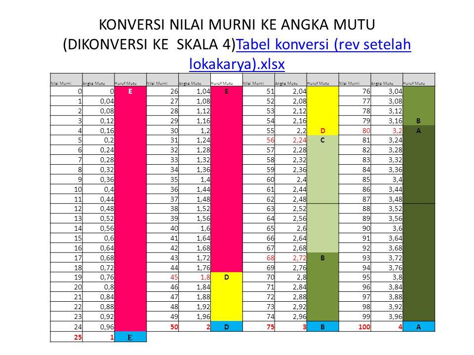 KONVERSI NILAI MURNI KE ANGKA MUTU (DIKONVERSI KE SKALA 4)Tabel konversi (rev setelah lokakarya).xlsxTabel konversi (rev setelah lokakarya).xlsx Nilai MurniAngka MutuHuruf MutuNilai MurniAngka MutuHuruf MutuNilai MurniAngka MutuHuruf MutuNilai MurniAngka MutuHuruf Mutu 00E261,04E512,04 763,04 10,04 271,08 522,08 773,08 20,08 281,12 532,12 783,12 30,12 291,16 542,16 793,16B 40,16 301,2 552,2D803,2A 50,2 311,24 562,24C813,24 60,24 321,28 572,28 823,28 70,28 331,32 582,32 833,32 80,32 341,36 592,36 843,36 90,36 351,4 602,4 853,4 100,4 361,44 612,44 863,44 110,44 371,48 622,48 873,48 120,48 381,52 632,52 883,52 130,52 391,56 642,56 893,56 140,56 401,6 652,6 903,6 150,6 411,64 662,64 913,64 160,64 421,68 672,68 923,68 170,68 431,72 682,72B933,72 180,72 441,76 692,76 943,76 190,76 451,8D702,8 953,8 200,8 461,84 712,84 963,84 210,84 471,88 722,88 973,88 220,88 481,92 732,92 983,92 230,92 491,96 742,96 993,96 240,96 502D753B1004A 251 E