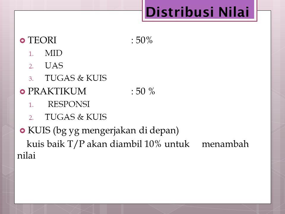 Distribusi Nilai  TEORI: 50% 1. MID 2. UAS 3. TUGAS & KUIS  PRAKTIKUM: 50 % 1. RESPONSI 2. TUGAS & KUIS  KUIS (bg yg mengerjakan di depan) kuis bai