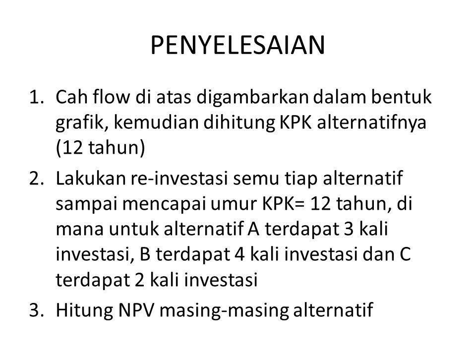PENYELESAIAN 1.Cah flow di atas digambarkan dalam bentuk grafik, kemudian dihitung KPK alternatifnya (12 tahun) 2.Lakukan re-investasi semu tiap alternatif sampai mencapai umur KPK= 12 tahun, di mana untuk alternatif A terdapat 3 kali investasi, B terdapat 4 kali investasi dan C terdapat 2 kali investasi 3.Hitung NPV masing-masing alternatif