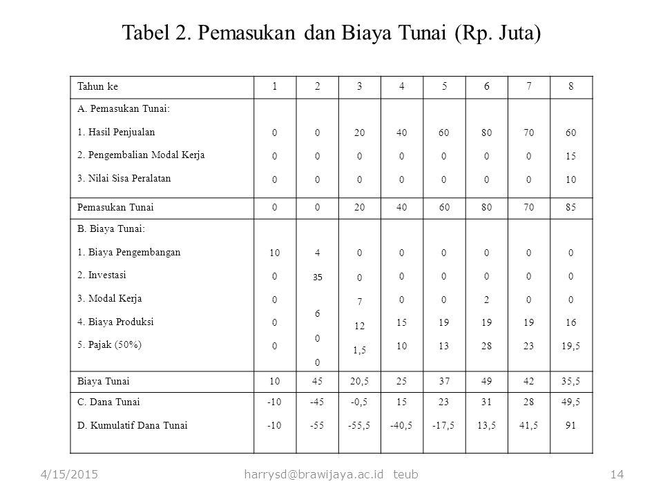 4/15/2015harrysd@brawijaya.ac.id teub14 Tabel 2. Pemasukan dan Biaya Tunai (Rp. Juta) Tahun ke12345678 A. Pemasukan Tunai: 1. Hasil Penjualan 2. Penge