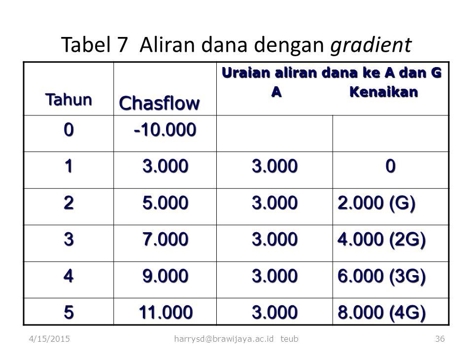 Tabel 7 Aliran dana dengan gradient TahunChasflow Uraian aliran dana ke A dan G A Kenaikan A Kenaikan 0-10.000 13.0003.0000 25.0003.000 2.000 (G) 37.0