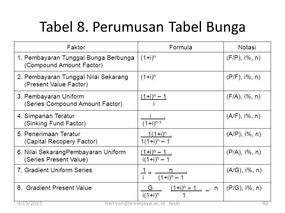 Tabel 8. Perumusan Tabel Bunga FaktorFormulaNotasi 1. Pembayaran Tunggal Bunga Berbunga (Compound Amount Factor) (1+i) n (F/P), i%, n) 2. Pembayaran T