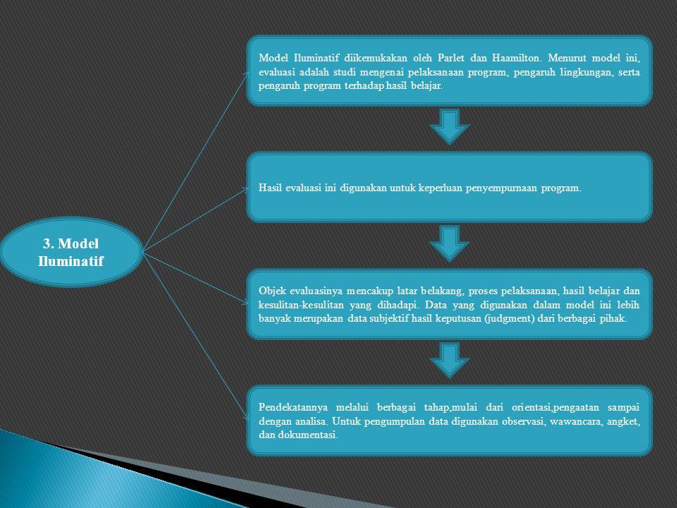 3.Model Iluminatif Model Iluminatif diikemukakan oleh Parlet dan Haamilton.