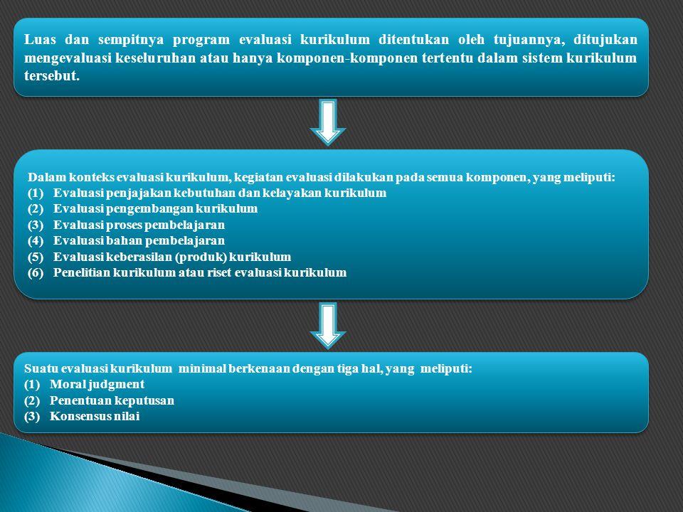 Dalam konteks evaluasi kurikulum, kegiatan evaluasi dilakukan pada semua komponen, yang meliputi: (1)Evaluasi penjajakan kebutuhan dan kelayakan kurikulum (2)Evaluasi pengembangan kurikulum (3)Evaluasi proses pembelajaran (4)Evaluasi bahan pembelajaran (5)Evaluasi keberasilan (produk) kurikulum (6)Penelitian kurikulum atau riset evaluasi kurikulum Dalam konteks evaluasi kurikulum, kegiatan evaluasi dilakukan pada semua komponen, yang meliputi: (1)Evaluasi penjajakan kebutuhan dan kelayakan kurikulum (2)Evaluasi pengembangan kurikulum (3)Evaluasi proses pembelajaran (4)Evaluasi bahan pembelajaran (5)Evaluasi keberasilan (produk) kurikulum (6)Penelitian kurikulum atau riset evaluasi kurikulum Suatu evaluasi kurikulum minimal berkenaan dengan tiga hal, yang meliputi: (1)Moral judgment (2)Penentuan keputusan (3)Konsensus nilai Suatu evaluasi kurikulum minimal berkenaan dengan tiga hal, yang meliputi: (1)Moral judgment (2)Penentuan keputusan (3)Konsensus nilai Luas dan sempitnya program evaluasi kurikulum ditentukan oleh tujuannya, ditujukan mengevaluasi keseluruhan atau hanya komponen-komponen tertentu dalam sistem kurikulum tersebut.