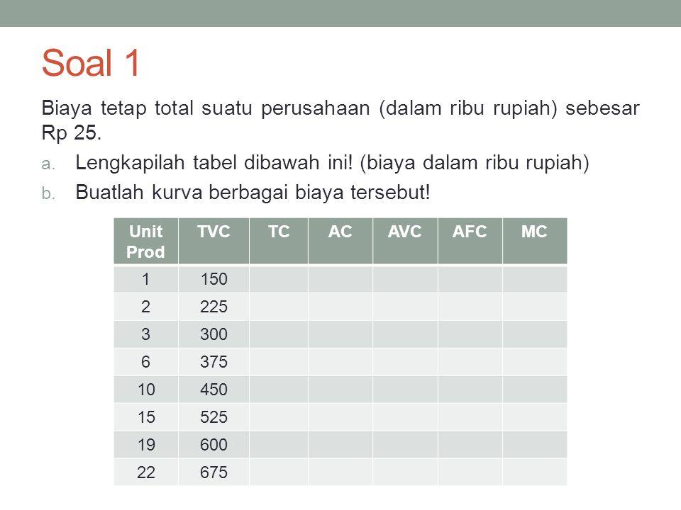 Soal 1 Biaya tetap total suatu perusahaan (dalam ribu rupiah) sebesar Rp 25.