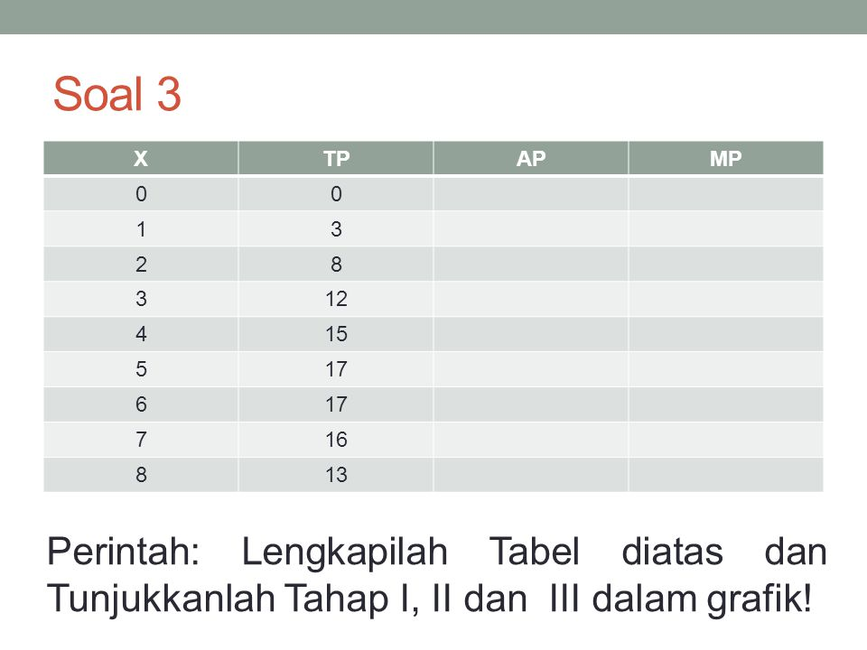 Soal 3 XTPAPMP 00 13 28 312 415 517 6 716 813 Perintah: Lengkapilah Tabel diatas dan Tunjukkanlah Tahap I, II dan III dalam grafik!