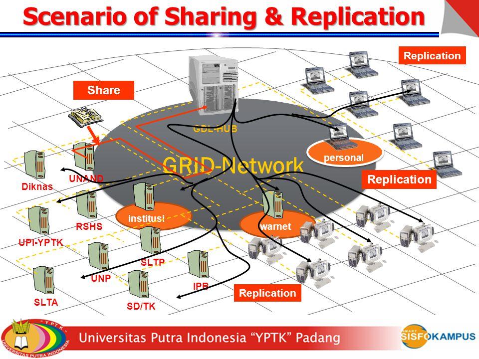 Scenario of Sharing & Replication GRID-Network institusi warnet personal GDL-HUB UNAND RSHS UPI-YPTK SLTP UNP SLTA IPB SD/TK Diknas Share Replication