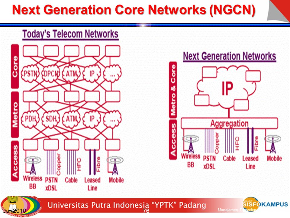 ITU-T Definition of NGN It is a packet-based network able to provide Telecommunications Services It is able to make use of multiple broadband, QoS-ena