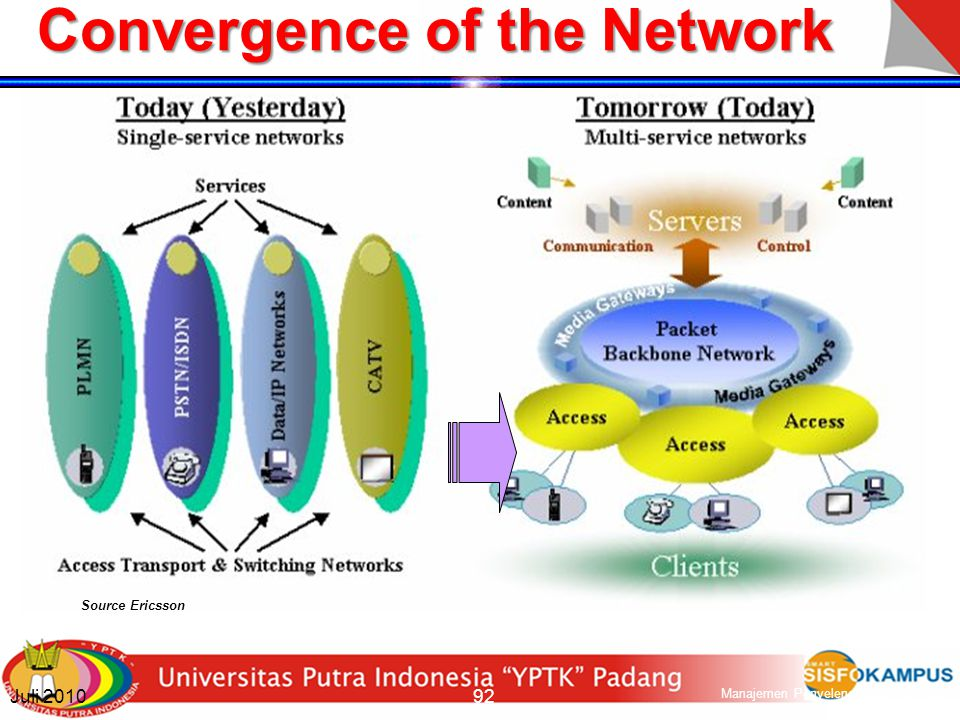 Convergence of the Service Service Convergence Subscribers access same services regardless of whether they are using a fixed or mobile connection Exam