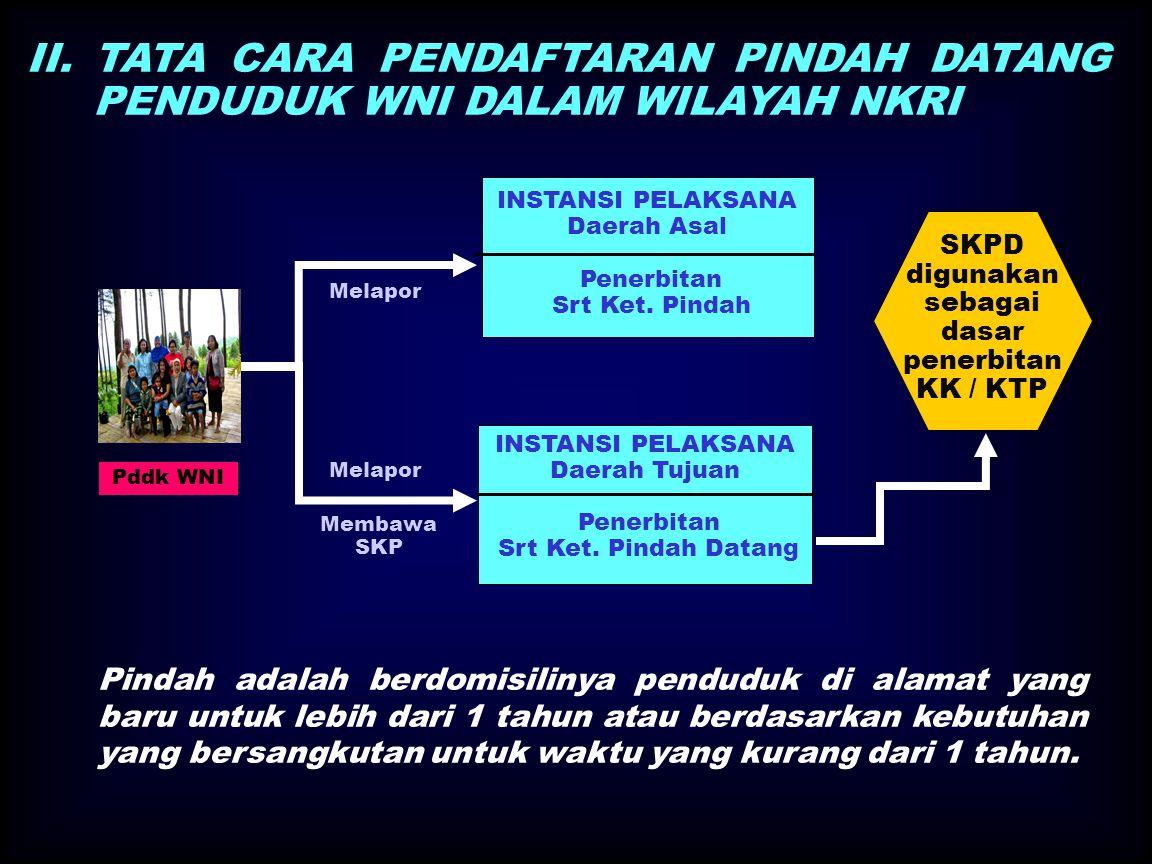 II.TATA CARA PENDAFTARAN PINDAH DATANG PENDUDUK WNI DALAM WILAYAH NKRI INSTANSI PELAKSANA Daerah Asal Penerbitan Srt Ket.