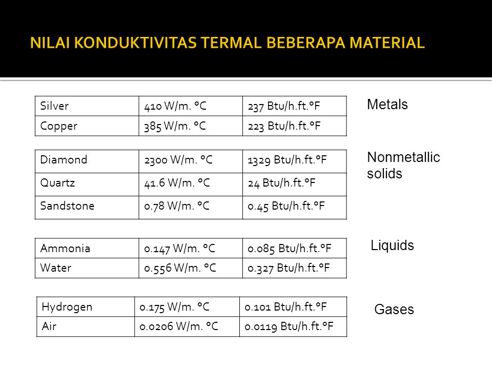 Silver410 W/m.°C237 Btu/h.ft.°F Copper385 W/m. °C223 Btu/h.ft.°F Diamond2300 W/m.
