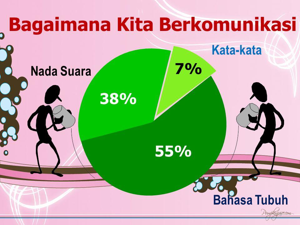 7 Bagaimana Kita Berkomunikasi 38% 55% 7% Bahasa Tubuh Kata-kata Nada Suara