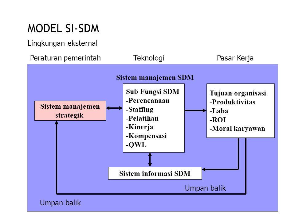 MODEL SI-SDM Lingkungan eksternal TeknologiPasar KerjaPeraturan pemerintah Sistem manajemen strategik Umpan balik Sistem manajemen SDM Sub Fungsi SDM -Perencanaan -Staffing -Pelatihan -Kinerja -Kompensasi -QWL Sistem informasi SDM Tujuan organisasi -Produktivitas -Laba -ROI -Moral karyawan Umpan balik