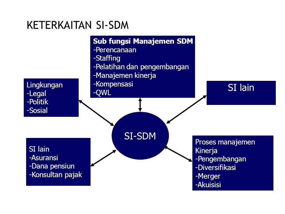 KETERKAITAN SI-SDM SI-SDM Sub fungsi Manajemen SDM -Perencanaan -Staffing -Pelatihan dan pengembangan -Manajemen kinerja -Kompensasi -QWL SI lain Proses manajemen Kinerja -Pengembangan -Diversifikasi -Merger -Akuisisi SI lain -Asuransi -Dana pensiun -Konsultan pajak Lingkungan -Legal -Politik -Sosial