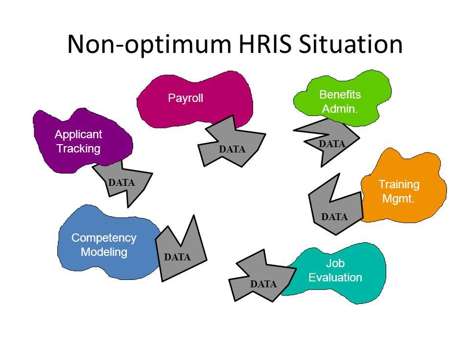 Non-optimum HRIS Situation DATA Applicant Tracking DATA Benefits Admin. Job Evaluation DATA Training Mgmt. DATA Payroll DATA Competency Modeling DATA