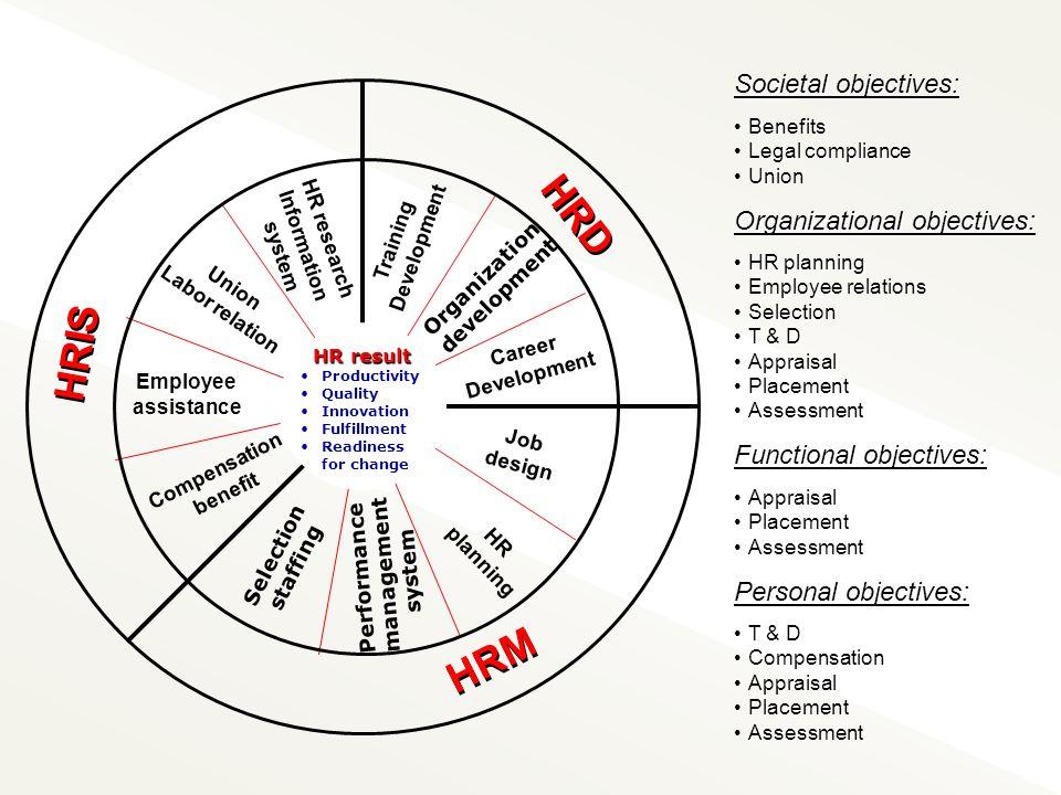 Bentuk Model Data 1.Perencanaan Sumber Daya Manusia 2.