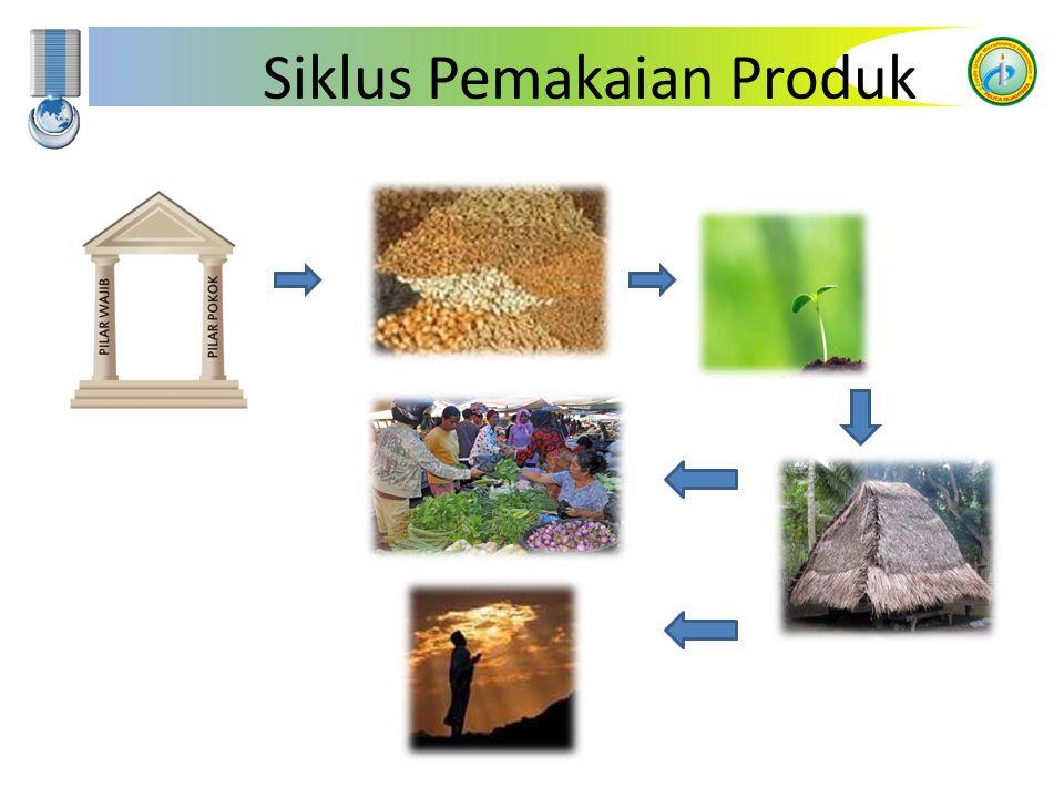 Siklus Pemakaian Produk