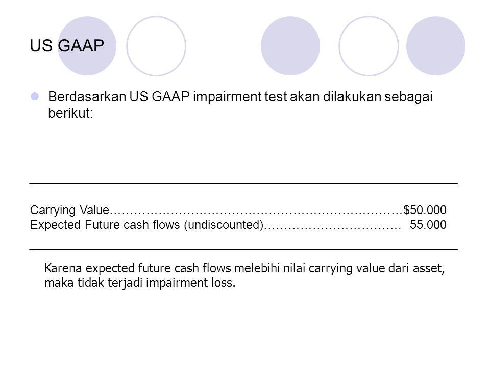 US GAAP Berdasarkan US GAAP impairment test akan dilakukan sebagai berikut: Carrying Value………………………………………………………………$50.000 Expected Future cash flows (