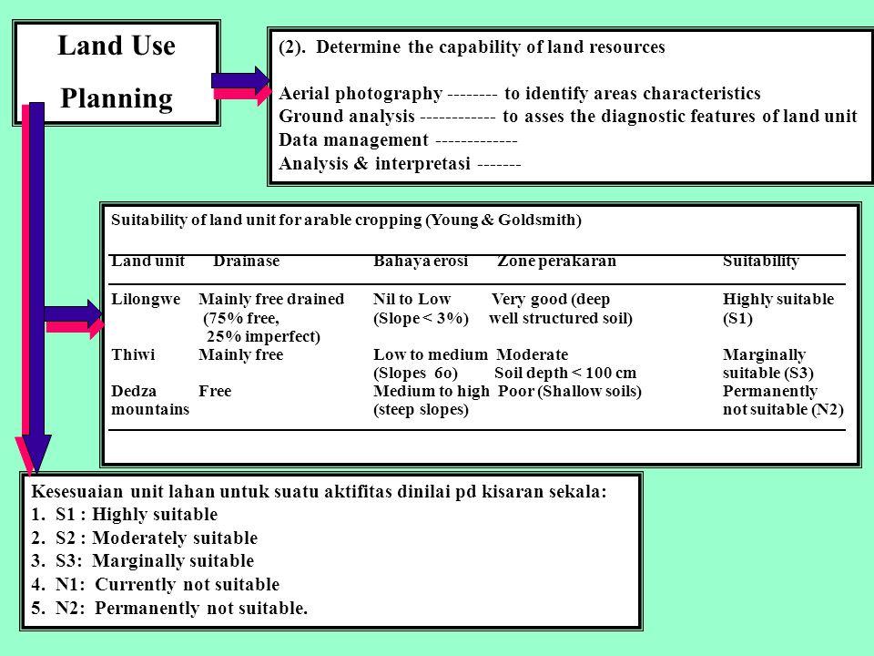 Land Use Planning (3).