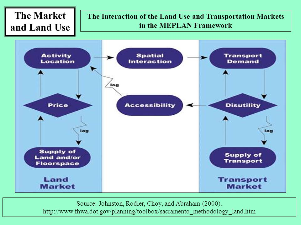 The Market and Land Use The Interaction of the Land Use and Transportation Markets in the MEPLAN Framework Source: Johnston, Rodier, Choy, and Abraham (2000).