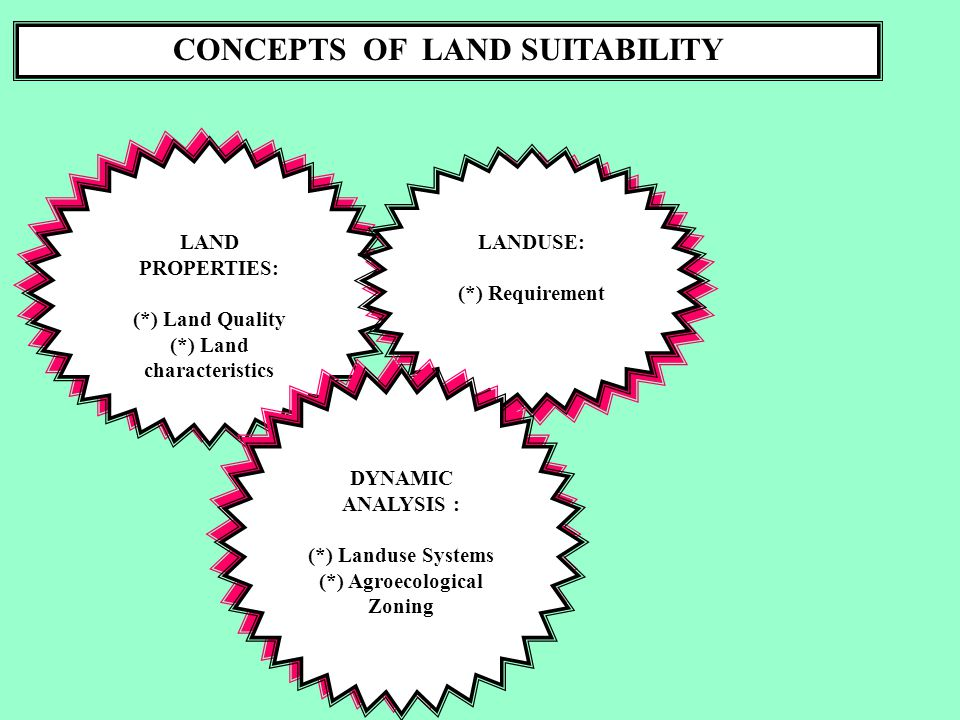 CONCEPTS OF LAND SUITABILITY LAND PROPERTIES: (*) Land Quality (*) Land characteristics LAND PROPERTIES: (*) Land Quality (*) Land characteristics LANDUSE: (*) Requirement LANDUSE: (*) Requirement DYNAMIC ANALYSIS : (*) Landuse Systems (*) Agroecological Zoning DYNAMIC ANALYSIS : (*) Landuse Systems (*) Agroecological Zoning